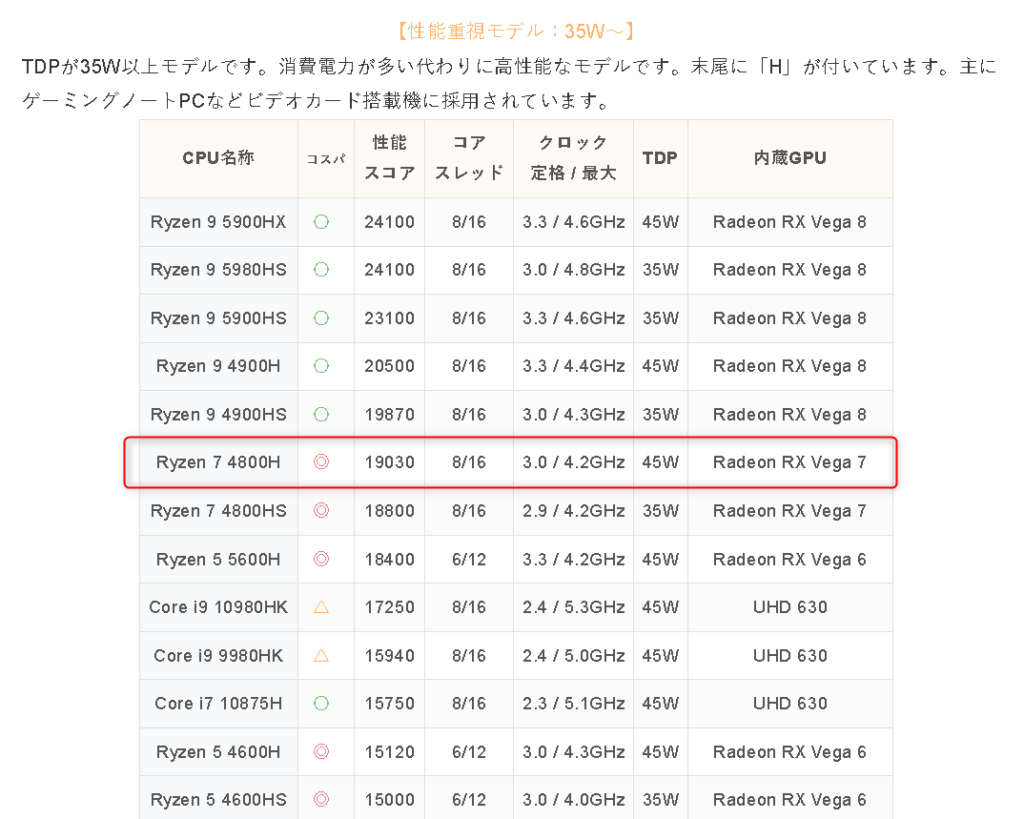 CPU ryzen7 4800H
